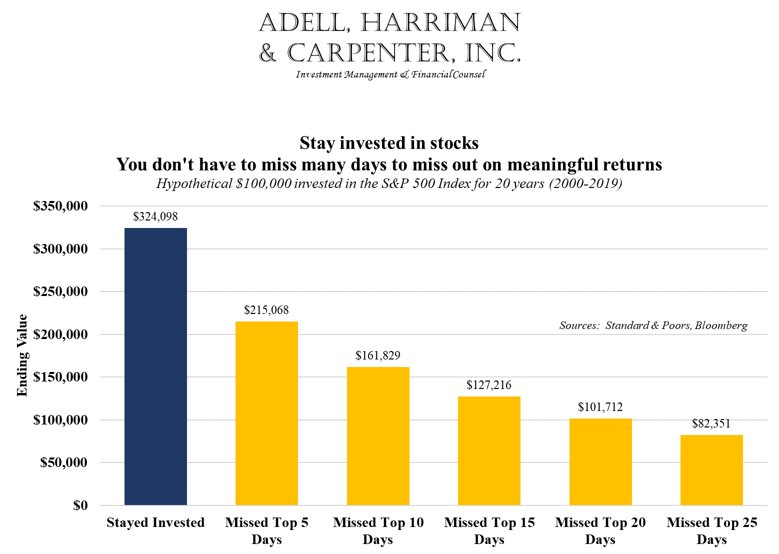 ahc long term investing yield meaningful returns