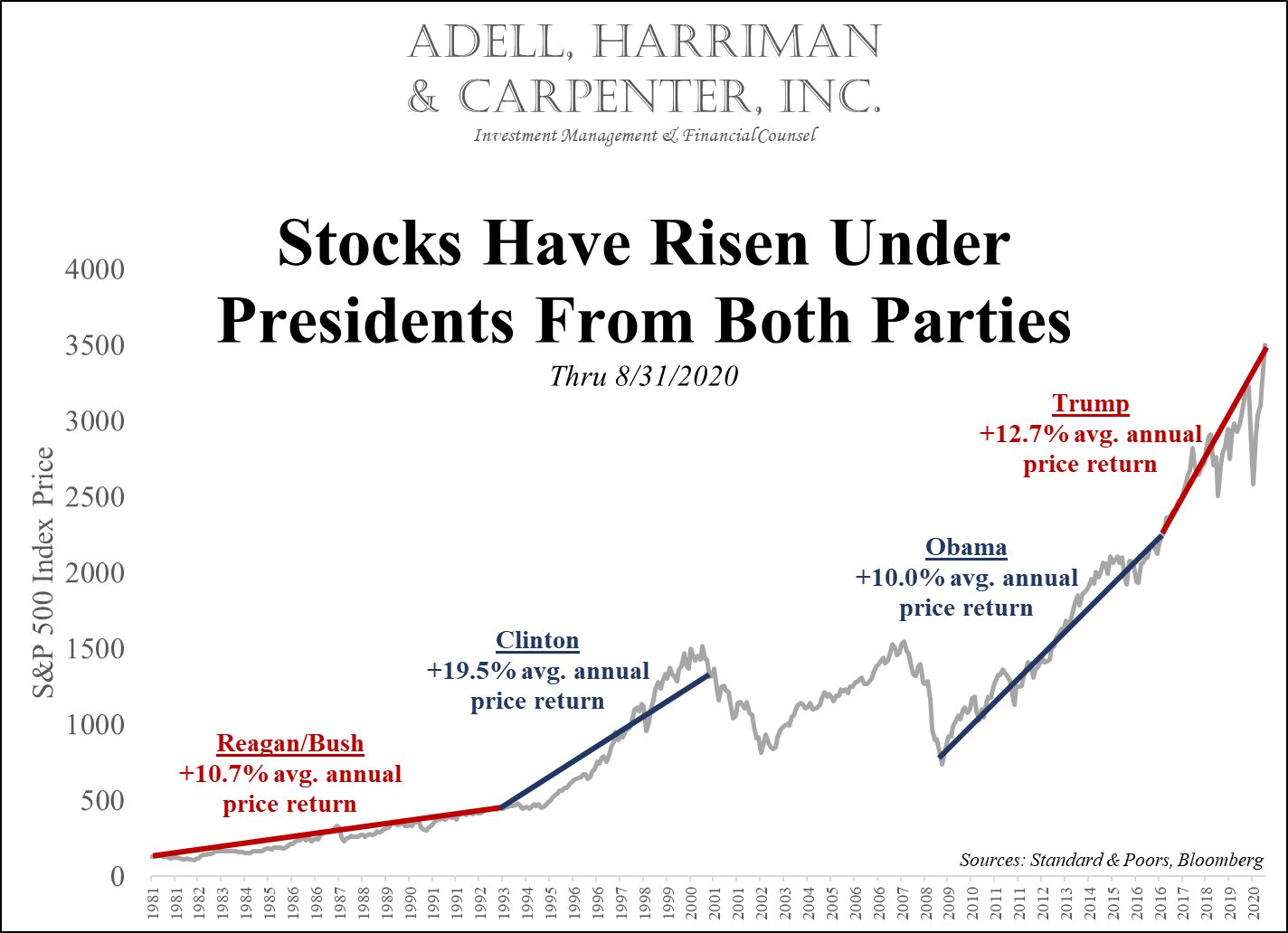 adell harriman and carpenter stocks rise under presidents from both parties