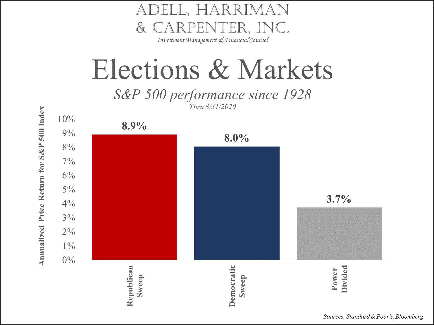 adell harriman and carpenter elections and market performance since 1928