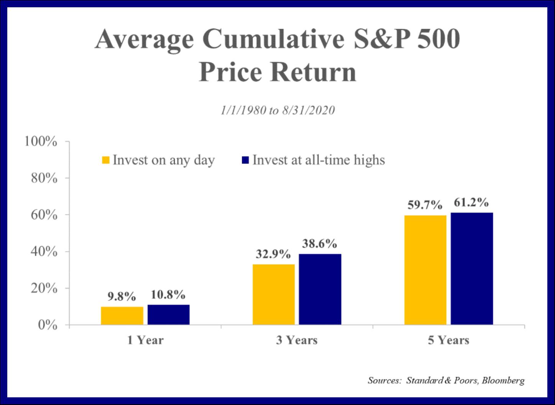 s&p 500 average price return from 1980 through 2020