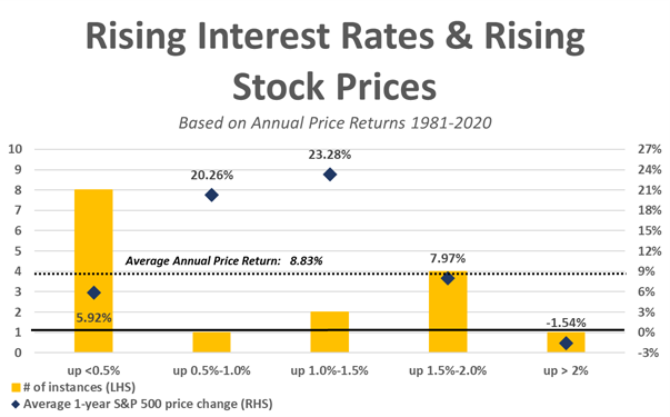 20201 rising interest rates and rising stock prices
