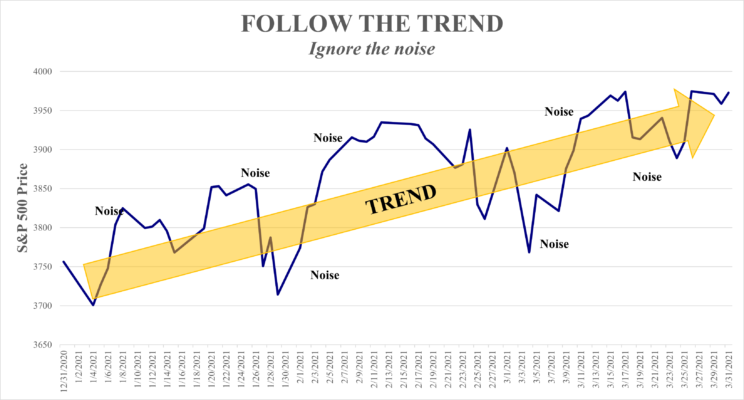 ignore the noise of the markets and follow the trend