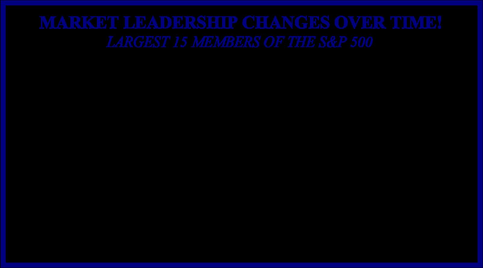 2021q3 economic newsletter market leadership chart